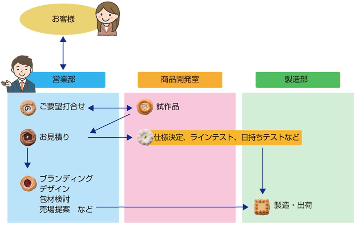 お菓子のOEM図